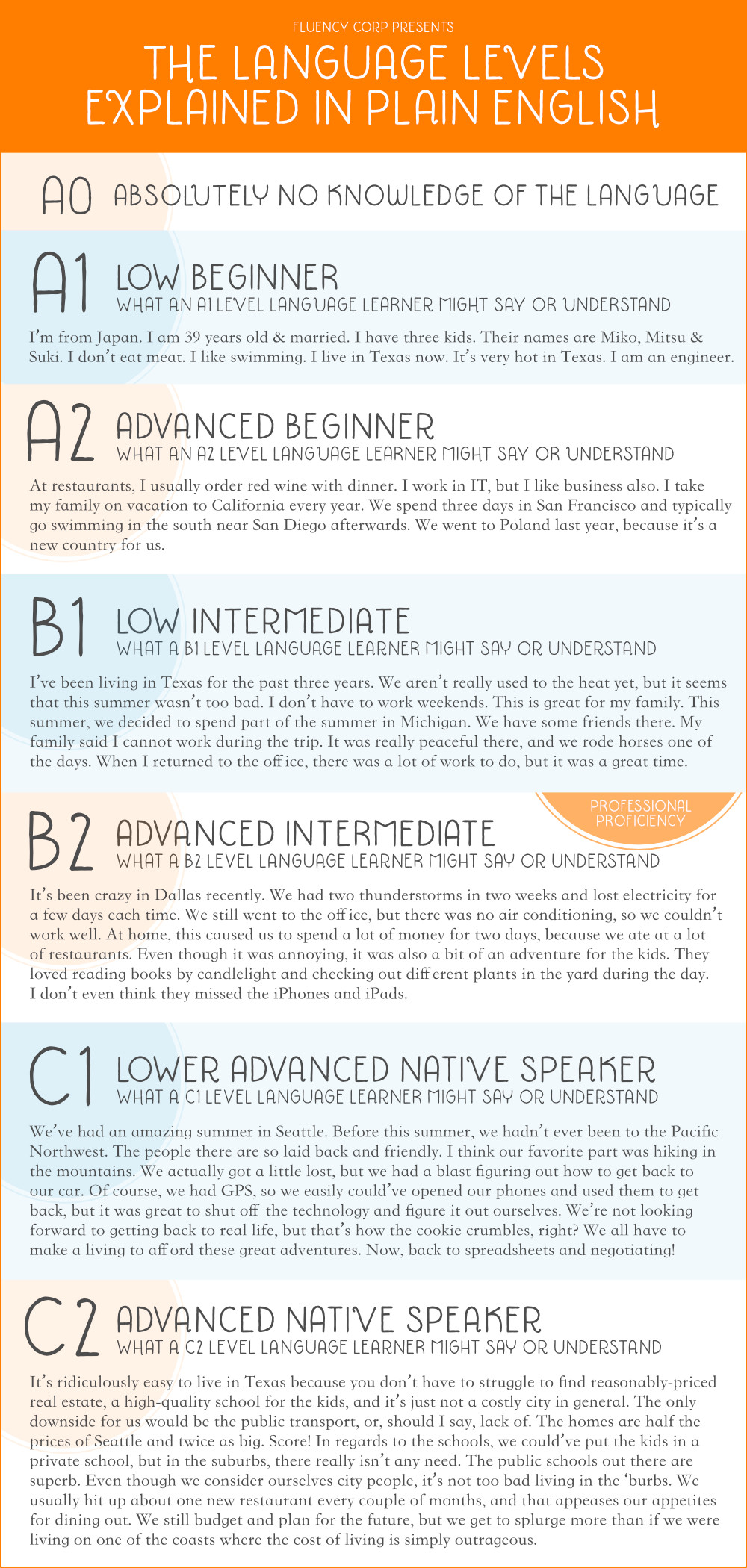 Levels of Language Proficiency Explained, Finally! Infographic - Fluency  Corp